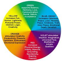 Colour Therapy wheel detailed